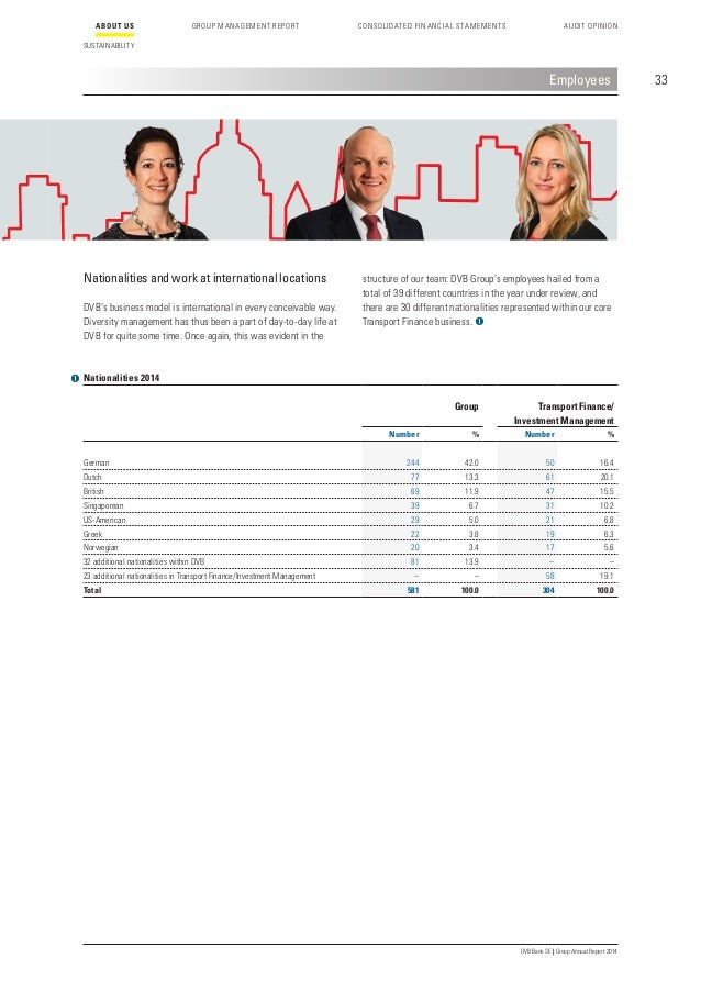 37 DVB Bank SE | Group Annual Report 2014 Employees Work/life balance One of the goals of our human resources policies is ...