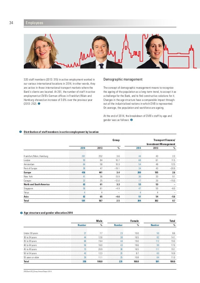 38 DVB Bank SE | Group Annual Report 2014 Employees Annual employee reviews are one of our key development instruments: th...