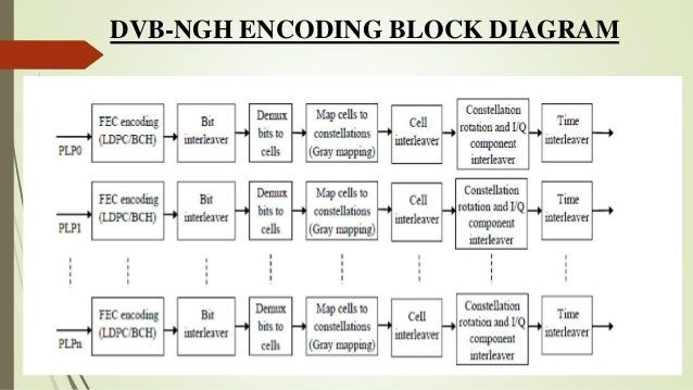 dvb ngh rh slideshare net Transmitter Block Diagram Asip TV Transmitter Block Diagram