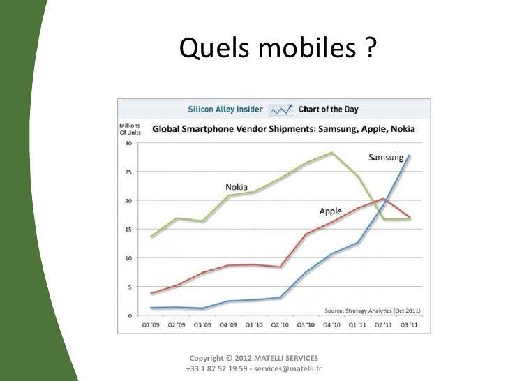 Quels mobiles ? Copyright © 2012 MATELLI SERVICES+33 1 82 52 19 59 - services@matelli.fr