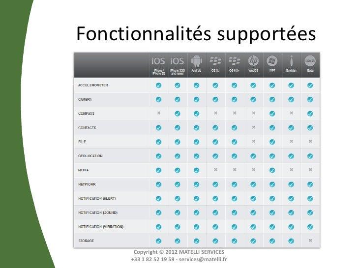 Fonctionnalités supportées      Copyright © 2012 MATELLI SERVICES     +33 1 82 52 19 59 - services@matelli.fr