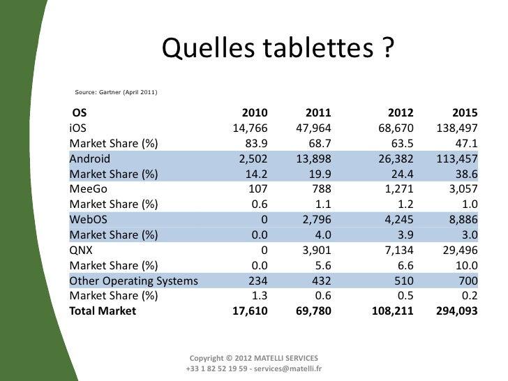 Quelles tablettes ? Source: Gartner (April 2011) OS                                              2010              2011   ...
