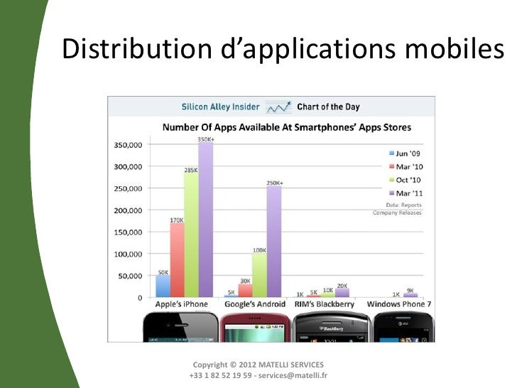 Distribution d'applications mobiles           Copyright © 2012 MATELLI SERVICES          +33 1 82 52 19 59 - services@mate...