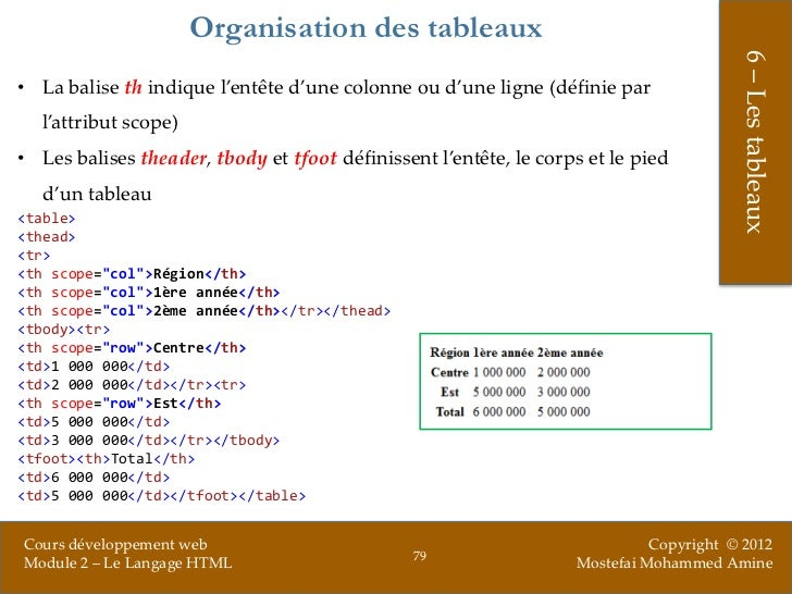 Le langage html for Table th scope