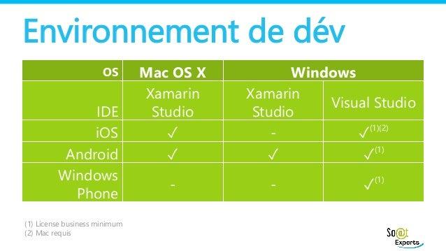 Développer des applications iOS et Android avec c# grâce à