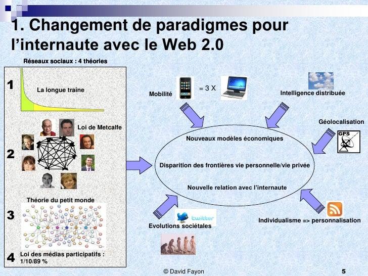 1. Changement de paradigmes pourl'internaute avec le Web 2.0     Réseaux sociaux : 4 théories1        La longue traîne    ...