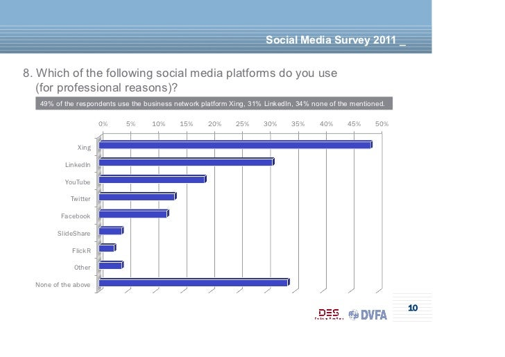Social Media Survey 2011 _8. Which of the following social media platforms do you use   (for professional reasons)?   49% ...