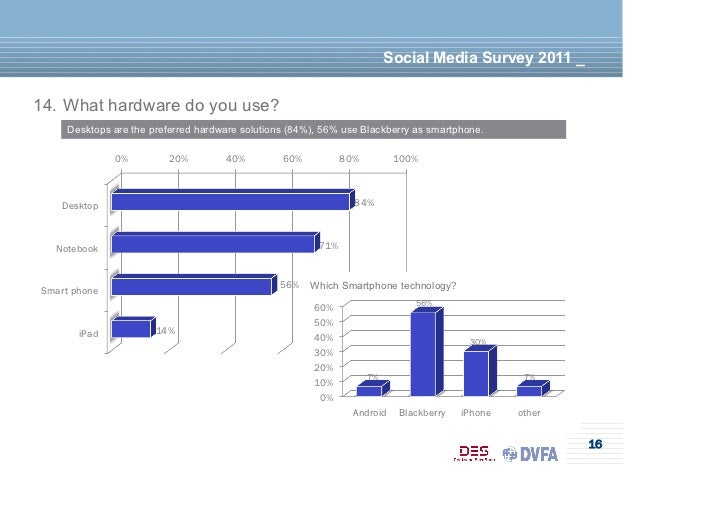 Social Media Survey 2011 _14. What hardware do you use?     Desktops are the preferred hardware solutions (84%), 56% use B...