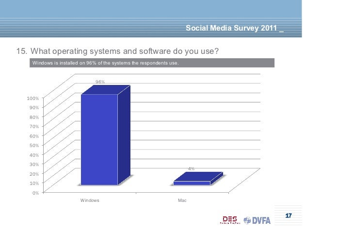 Social Media Survey 2011 _15. What operating systems and software do you use?    Windows is installed on 96% of the system...