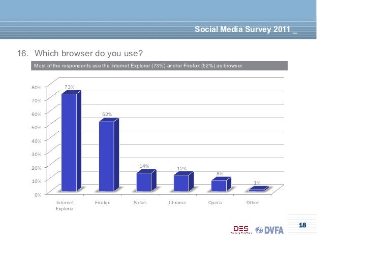Social Media Survey 2011 _16. Which browser do you use?    Most of the respondents use the Internet Explorer (73%) and/or ...