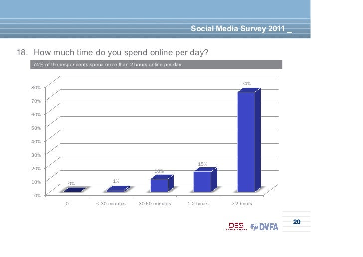 Social Media Survey 2011 _18. How much time do you spend online per day?    74% of the respondents spend more than 2 hours...