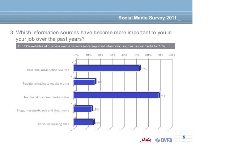 Social Media Survey 2011 _3. Which information sources have become more important to you in   your job over the past years...
