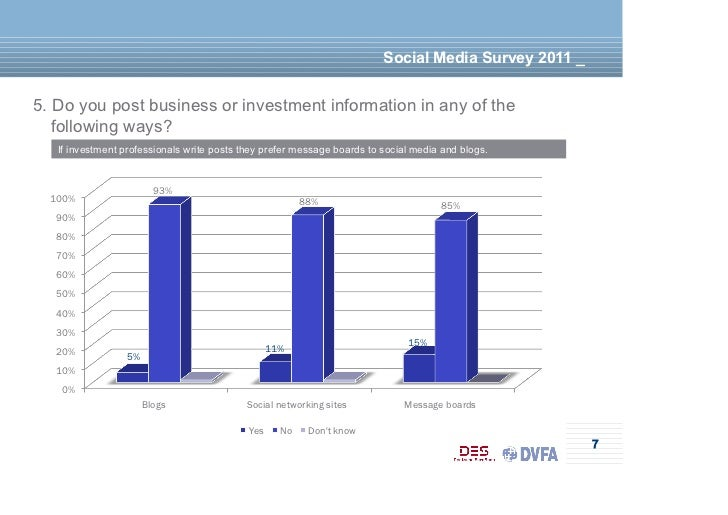 Social Media Survey 2011 _5. Do you post business or investment information in any of the   following ways?   If investmen...