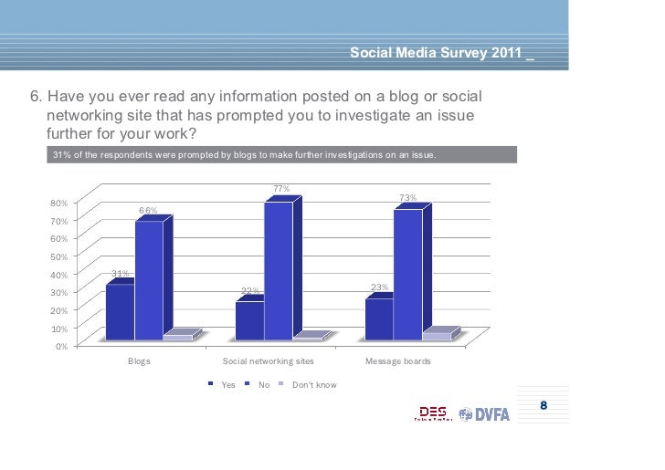 Social Media Survey 2011 _6. Have you ever read any information posted on a blog or social   networking site that has prom...