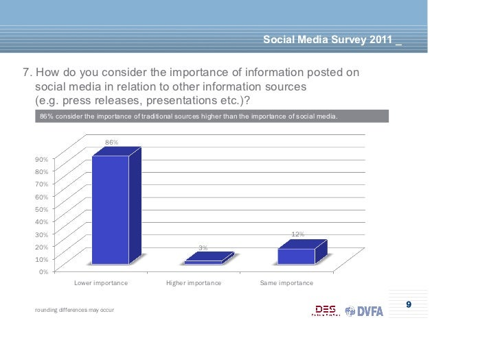 Social Media Survey 2011 _7. How do you consider the importance of information posted on   social media in relation to oth...