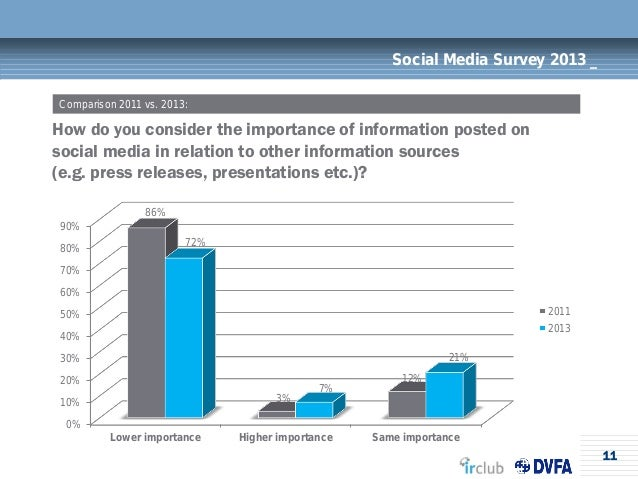 11Social Media Survey 2013 _How do you consider the importance of information posted onsocial media in relation to other i...
