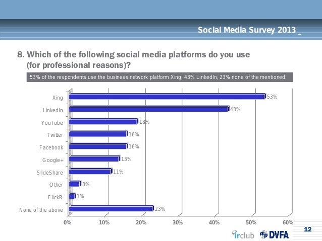 12Social Media Survey 2013 _8. Which of the following social media platforms do you use(for professional reasons)?53% of t...