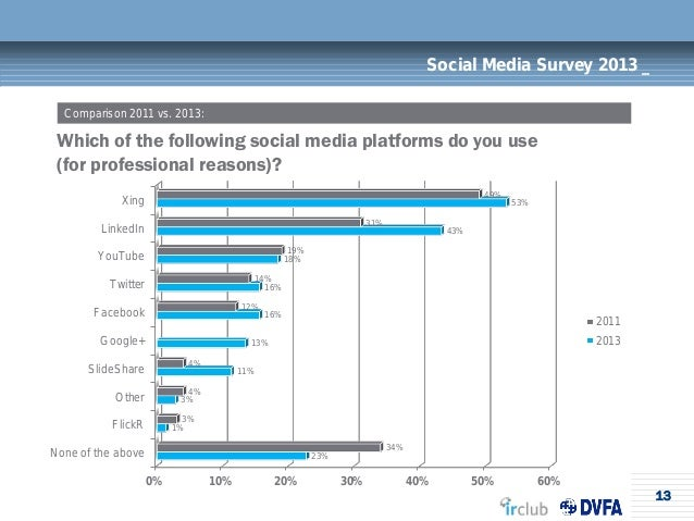 13Social Media Survey 2013 _Which of the following social media platforms do you use(for professional reasons)?Comparison ...