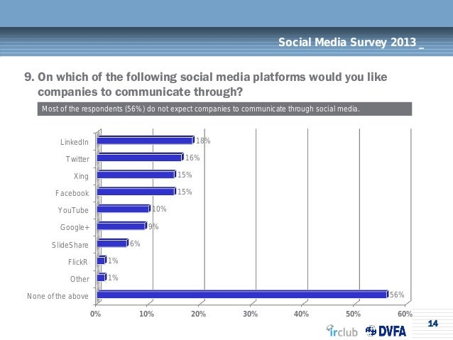 14Social Media Survey 2013 _9. On which of the following social media platforms would you likecompanies to communicate thr...
