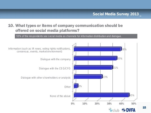 15Social Media Survey 2013 _10. What types or items of company communication should beoffered on social media platforms?55...