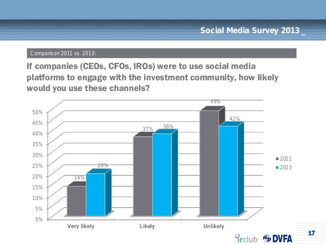 17Social Media Survey 2013 _If companies (CEOs, CFOs, IROs) were to use social mediaplatforms to engage with the investmen...