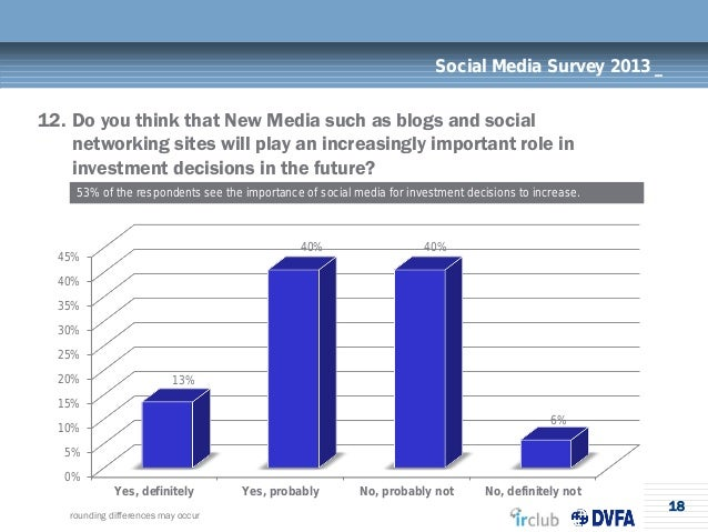 18Social Media Survey 2013 _12. Do you think that New Media such as blogs and socialnetworking sites will play an increasi...