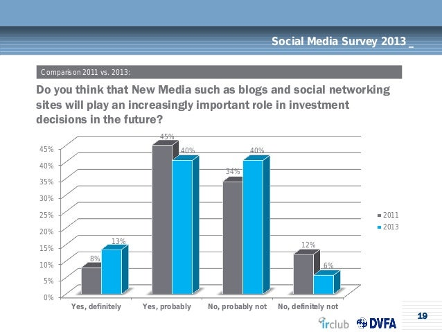 19Social Media Survey 2013 _Do you think that New Media such as blogs and social networkingsites will play an increasingly...