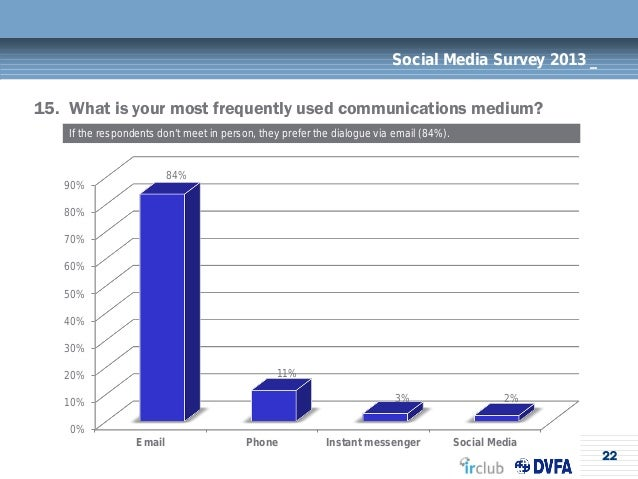22Social Media Survey 2013 _15. What is your most frequently used communications medium?If the respondents don't meet in p...