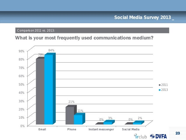23Social Media Survey 2013 _What is your most frequently used communications medium?Comparison 2011 vs. 2013:0%10%20%30%40...