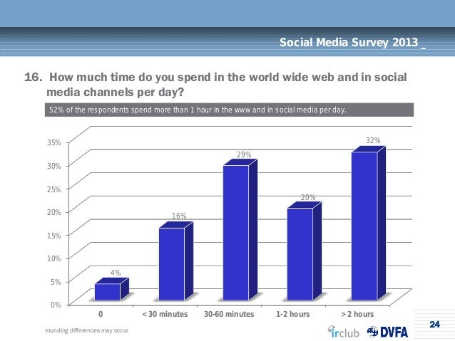 24Social Media Survey 2013 _16. How much time do you spend in the world wide web and in socialmedia channels per day?52% o...