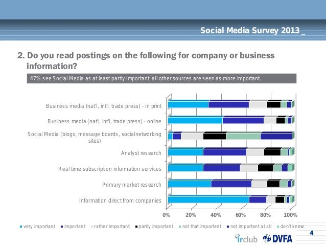 4Social Media Survey 2013 _2. Do you read postings on the following for company or businessinformation?47% see Social Medi...