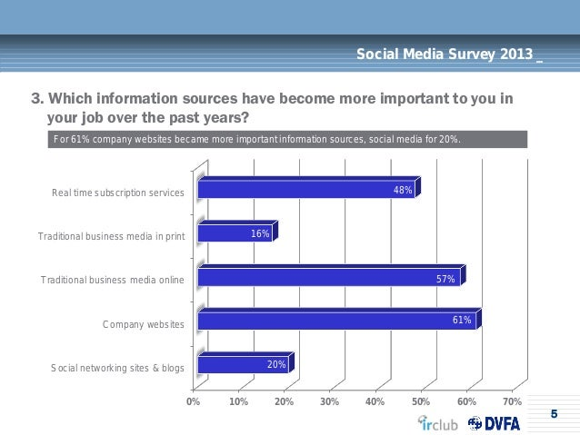 5Social Media Survey 2013 _3. Which information sources have become more important to you inyour job over the past years?F...