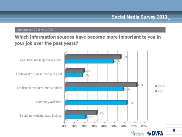 6Social Media Survey 2013 _Which information sources have become more important to you inyour job over the past years?Comp...