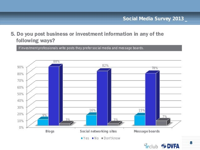 8Social Media Survey 2013 _5. Do you post business or investment information in any of thefollowing ways?If investment pro...
