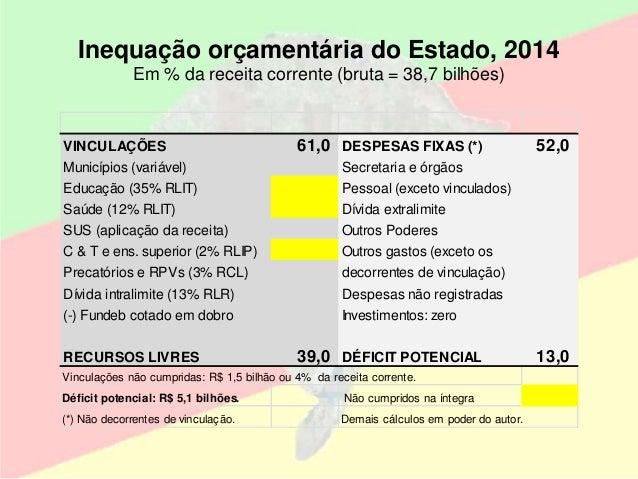 Inequação orçamentária do Estado, 2014 Em % da receita corrente (bruta = 38,7 bilhões) VINCULAÇÕES 61,0 DESPESAS FIXAS (*)...