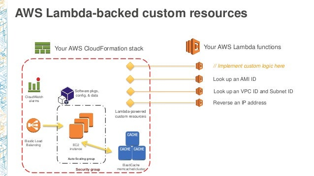 DVO304) AWS CloudFormation Best Practices