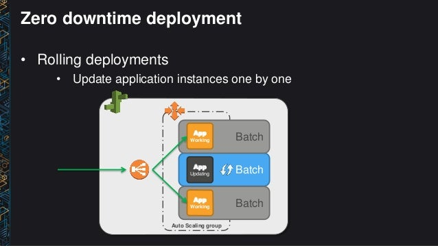 DVO312) Sony: Building At-Scale Services with AWS Elastic Beanstalk