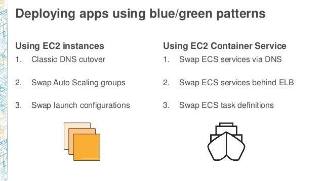 DVO401) Deep Dive into Blue/Green Deployments on AWS