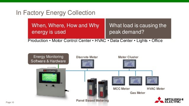 The energy efficient factory everything you need to know for Smart motor control center