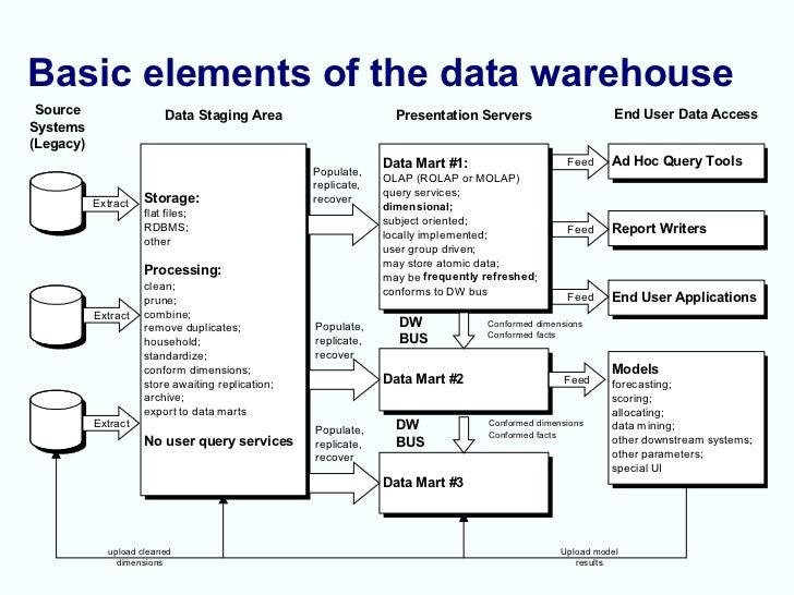 Data Warehouse 101