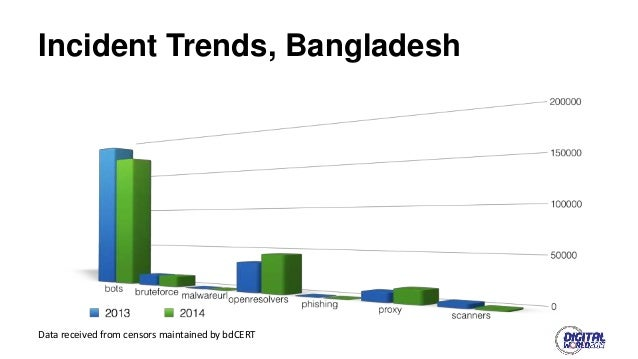 Global Cyber Security trend & impact of Internet on the society of Bangladesh and it's status Slide 2