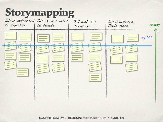 StorymappingJill is attracted Jill is persuaded   Jill makes a        Jill donates ato the site       to donate           ...