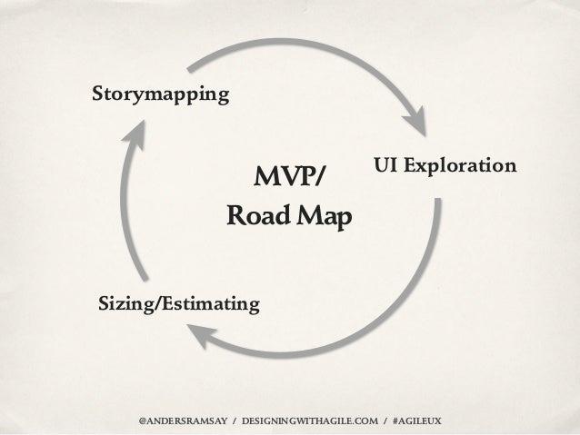 Storymapping                                          UI Exploration                    MVP/                  Road MapSizi...