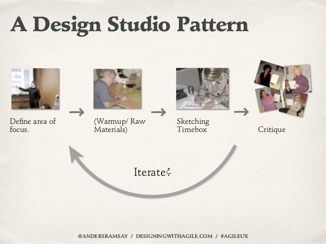 A Design Studio PatternDefine area of       (Warmup/ Raw            Sketchingfocus.              Materials)              Ti...
