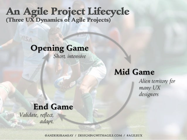 An Agile Project Lifecycle(Three UX Dynamics of Agile Projects)         Opening Game                     Short, intensive ...