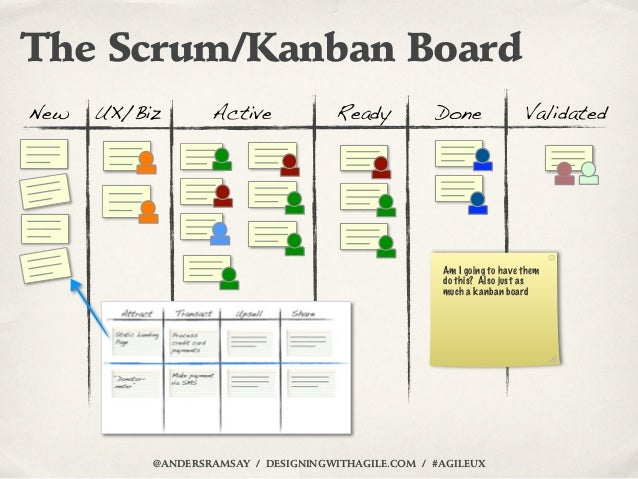 The Scrum/Kanban BoardNew   UX/Biz       Active             Ready         Done                Validated                   ...