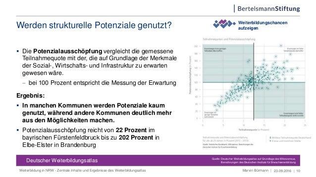  Die Potenzialausschöpfung vergleicht die gemessene Teilnahmequote mit der, die auf Grundlage der Merkmale der Sozial-, W...