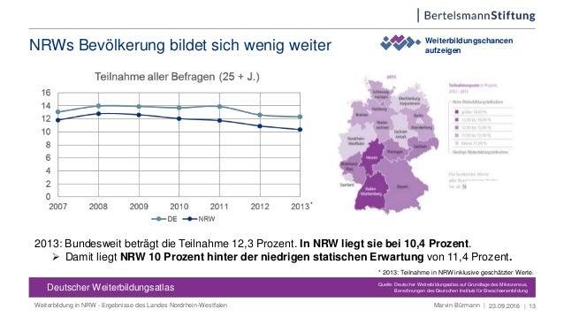 NRWs Bevölkerung bildet sich wenig weiter 23.09.2016 | 13 Weiterbildungschancen aufzeigen Deutscher Weiterbildungsatlas De...