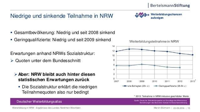 Niedrige und sinkende Teilnahme in NRW 23.09.2016 | 15 Weiterbildungschancen aufzeigen Deutscher Weiterbildungsatlas Deuts...