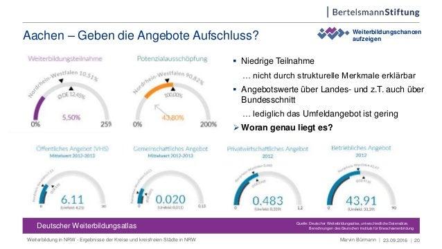 Aachen – Geben die Angebote Aufschluss? 23.09.2016 | 20 Deutscher Weiterbildungsatlas Deutscher Weiterbildungsatlas  Nied...